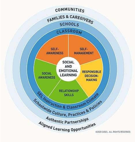Focus on… Social Emotional Learning (SEL)